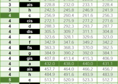 Frequenzen Tabelle 432 hz